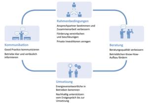 Empfohlene Handlungs-Maßnahmen für Energieeffizienz in Unternehmen, Grafik: Mittelstandsinitiative Energiewende und Klimaschutz