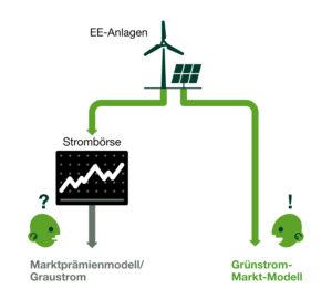 So funktioniert das Grünstrom-Markt-Modell, Bildnachweis: Greenpeace Energy eG