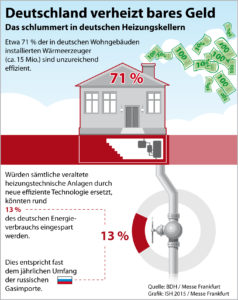 Das schlummert in deutschen Heizungskellern