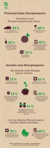 Wo sehen Verbraucher Potenziale und Anreize zum Energiesparen?
