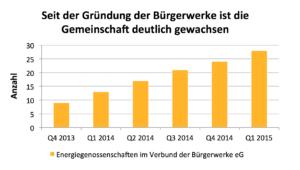 Anzahl Bürgerenergiegenossenschaften in Bürgerwerke eG