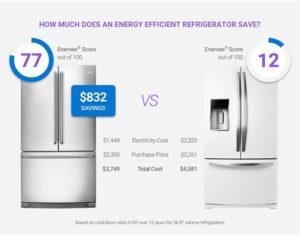 Vergleich der Enervee-Score von Kühlschränken, Grafik: Enervee