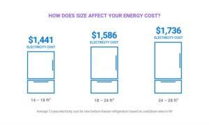 Vergleich der Energiekosten unterschiedlich großer Kühlschränke, Grafik: Enervee