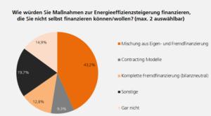 Finanzierung Energieeffizienz