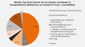 Anreiz für Investitionen in Energieeffizienz