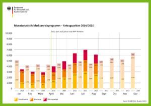 Wie entwickelt sich die Nachfrage im Marktanreizprogramm für Förderung von Heizung mit erneuerbaren Energien?