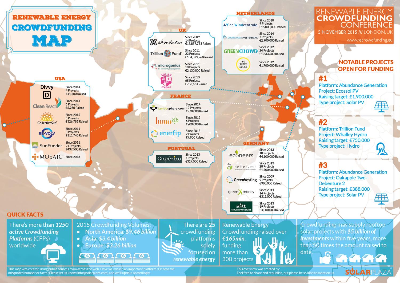 Stand des Crowdfundings für erneuerbare Energien weltweit
