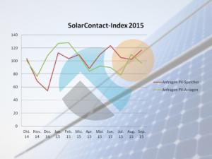 Solar-Contact-Index