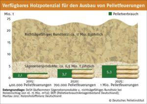 Potenzial für Holzpellets in Deutschland