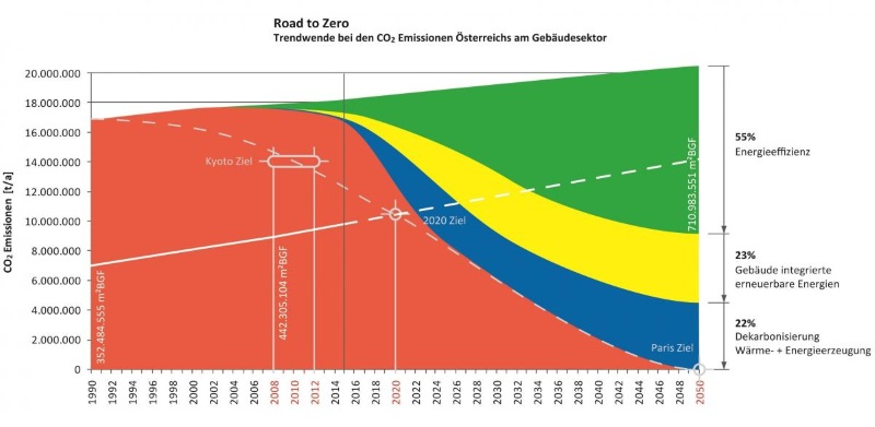 Road to Zero Emission Buildings 2050