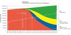 Road to Zero Emission Buildings 2050