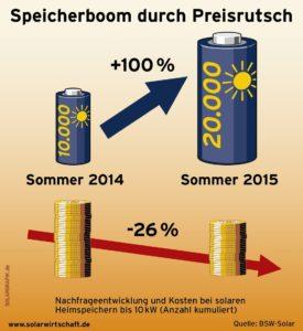 Boom bei Solarspeicher durch Preisrutsch