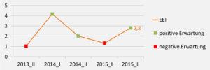 Anstieg des Energieeffizienz-Index