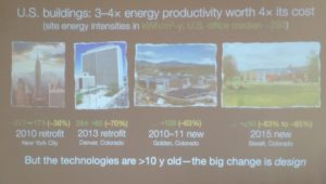 US buildings energy productivity