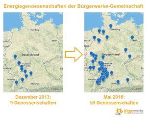 Wachstum der Genossenschaften der Bürgerwerke