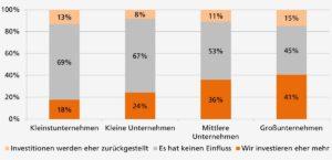 Auswirkung niedriger Energiekosten auf Energieeffizienz in der Produktion
