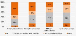 Sehen Sie in Ihrem Unternehmen Potenzial zur Steigerung der Energieeffizienz durch Digitalisierung bzw. Industrie 4.0? Grafik: Uni Stuttgart