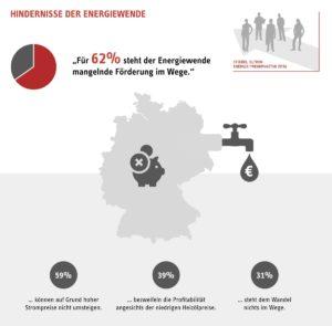 62 Prozent der Deutschen sehen Bundesregierung als Ausbremser der Energiewende, Grafik: Stiebel Eltron