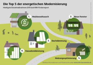 Top 5 der energetischen Modernisierung