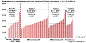 Baukosten Energieeffiziente Gebäude