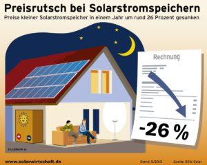 Solarstromspeicher verringert Abhängigkeit vom Stromversorger