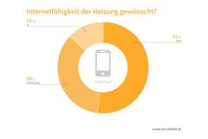 Internetfähigkeit Heizung