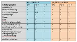 Erfüllungsoptionen für das EWärmeG aus Baden-Württemberg