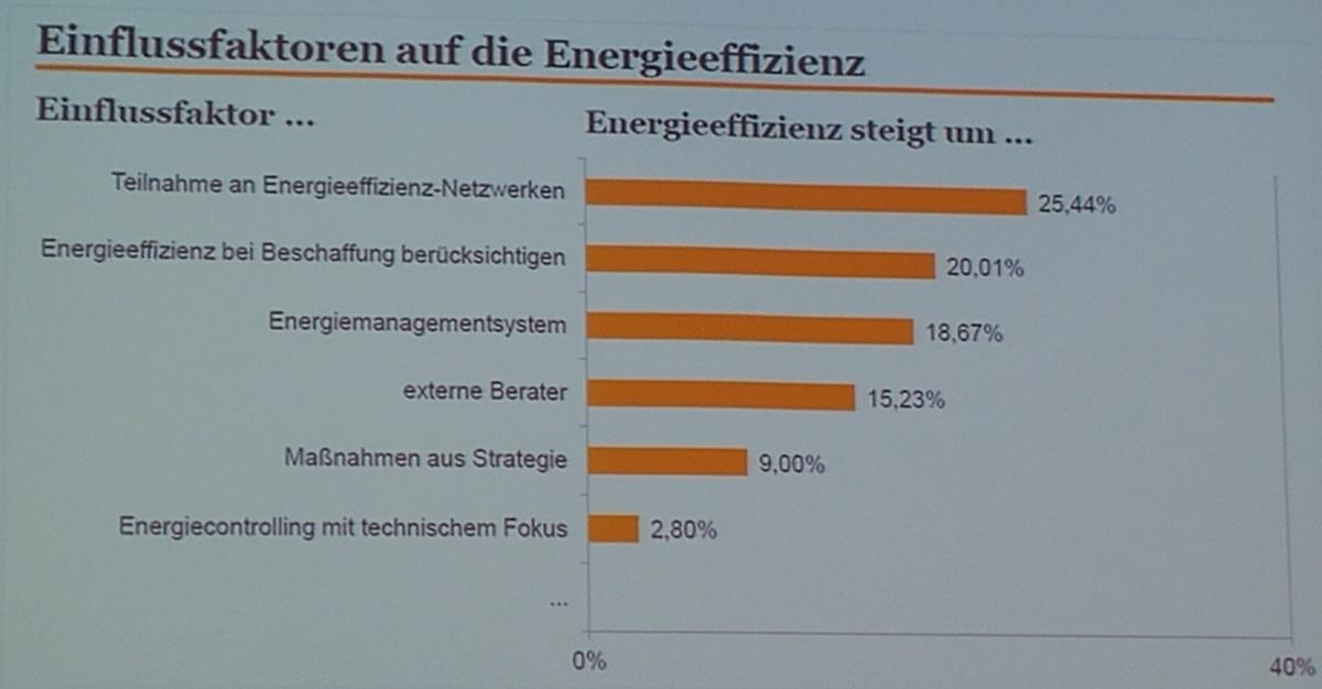 Einflussfaktor Energieeffizienz