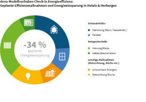 Energieeffizienz in Hotels und Herbergen
