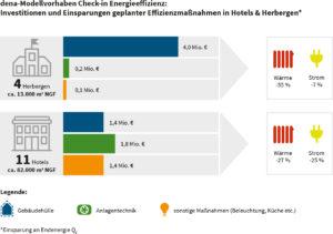 Maßnahmen für Energieeffizienz in Hotels und Herbergen