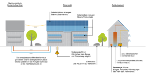 Prinzip energieautarke Mehrfamilienhäuser
