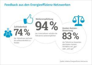 Zufriedenheit der Unternehmen in Energieeffizienz-Netzwerke