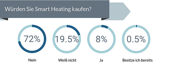 Smart Heating Umfrage