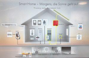 Smart-Home im E-Haus