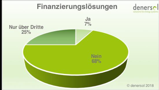 Finanzierung von Gewerbespeicher durch Anbieter