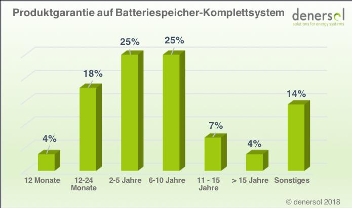 Produktgarantie auf Batteriespeicher-Komplettsystem