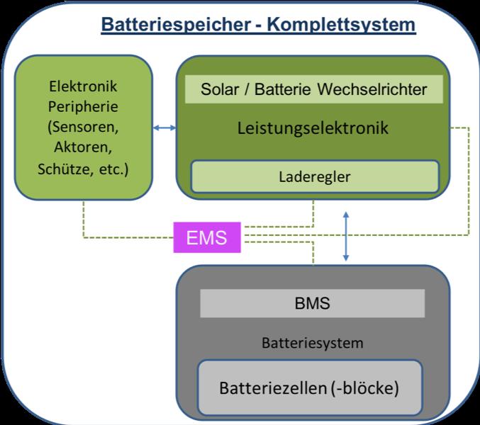 Aufbau Batteriespeicher System