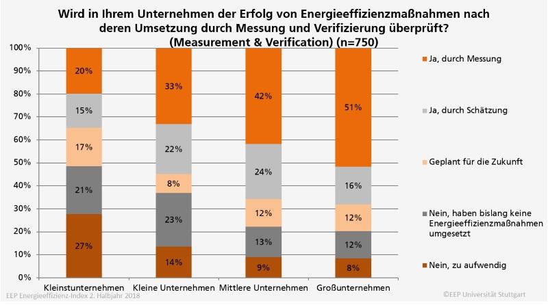 Erfolgsmessung Energieeffizienz in Untrnehmen, uni stuttgart