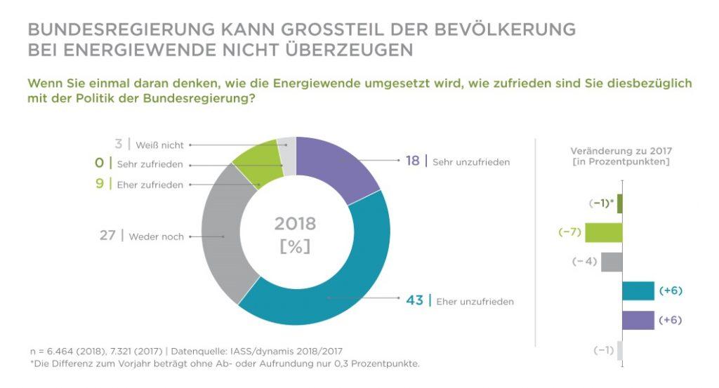 soziales Nachhaltigkeitsbarometer, Zufriedenheit mit Politik