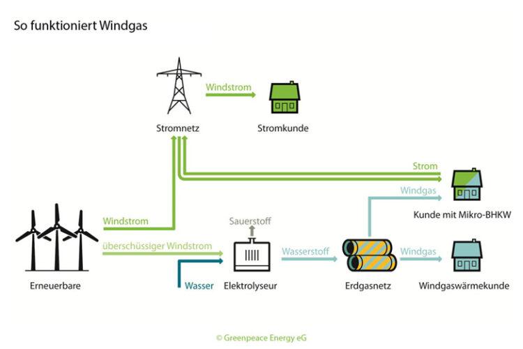 Windgas, Erzeugung von Wasserstoff aus Windenergie